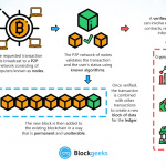 There Is No King: Why Blockchain Must Fail